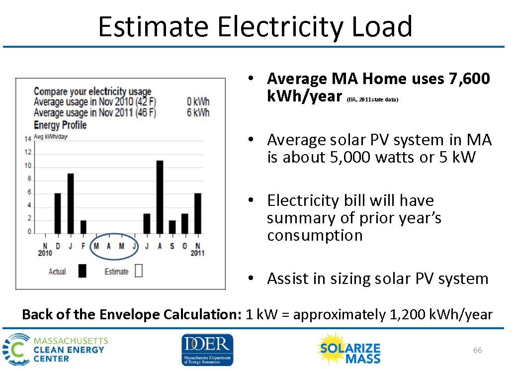 Estimate Electric Load