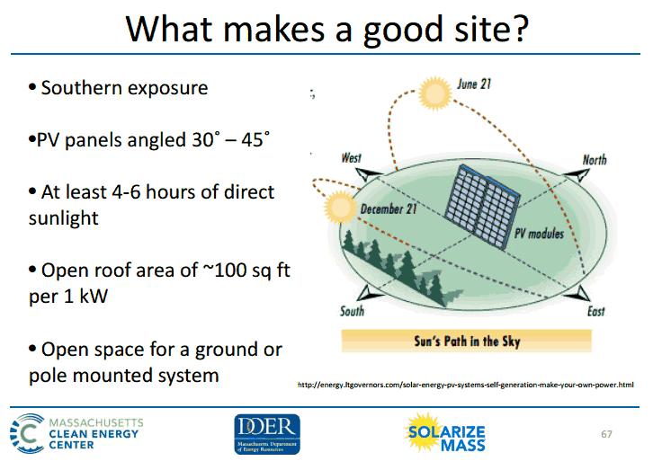 Good Site Slide